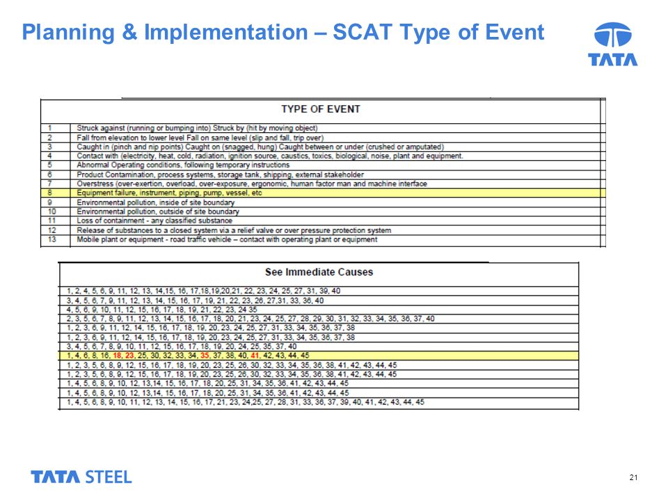 21 Planning & Implementation – SCAT Type of Event