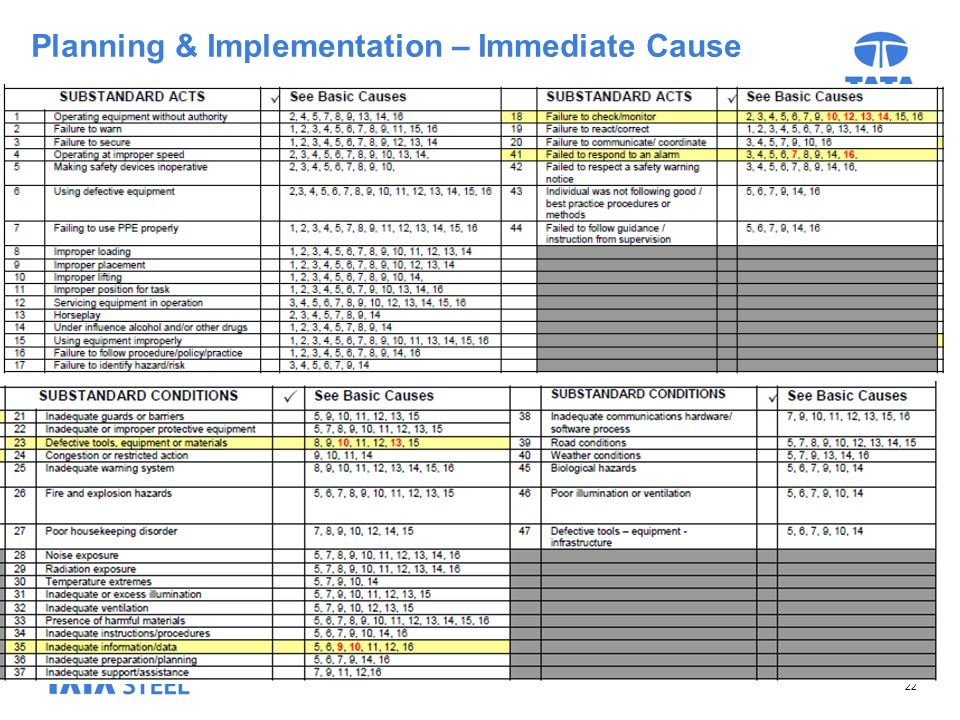 22 Planning & Implementation – Immediate Cause