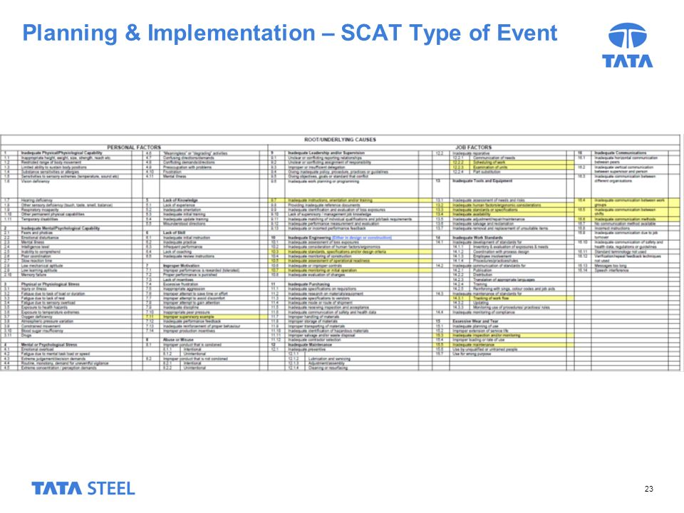23 Planning & Implementation – SCAT Type of Event