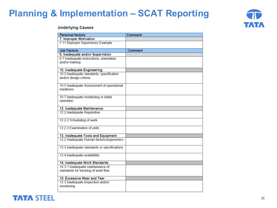 25 Planning & Implementation – SCAT Reporting