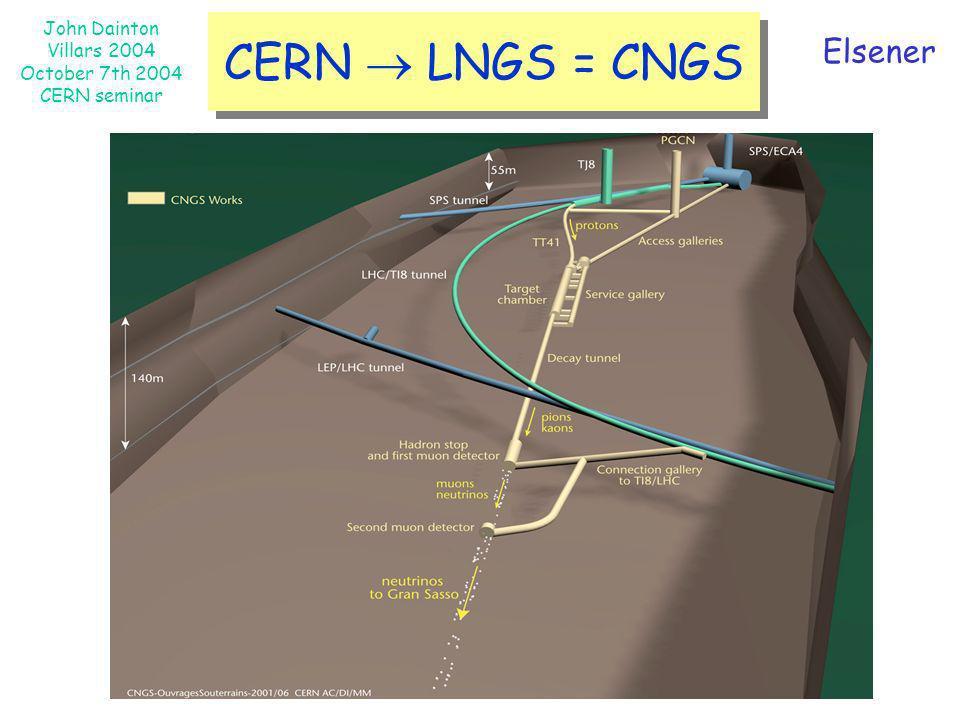 John Dainton Villars 2004 October 7th 2004 CERN seminar CERN LNGS = CNGS Elsener