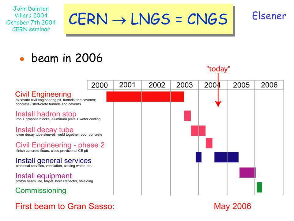 John Dainton Villars 2004 October 7th 2004 CERN seminar CERN LNGS = CNGS Elsener beam in 2006