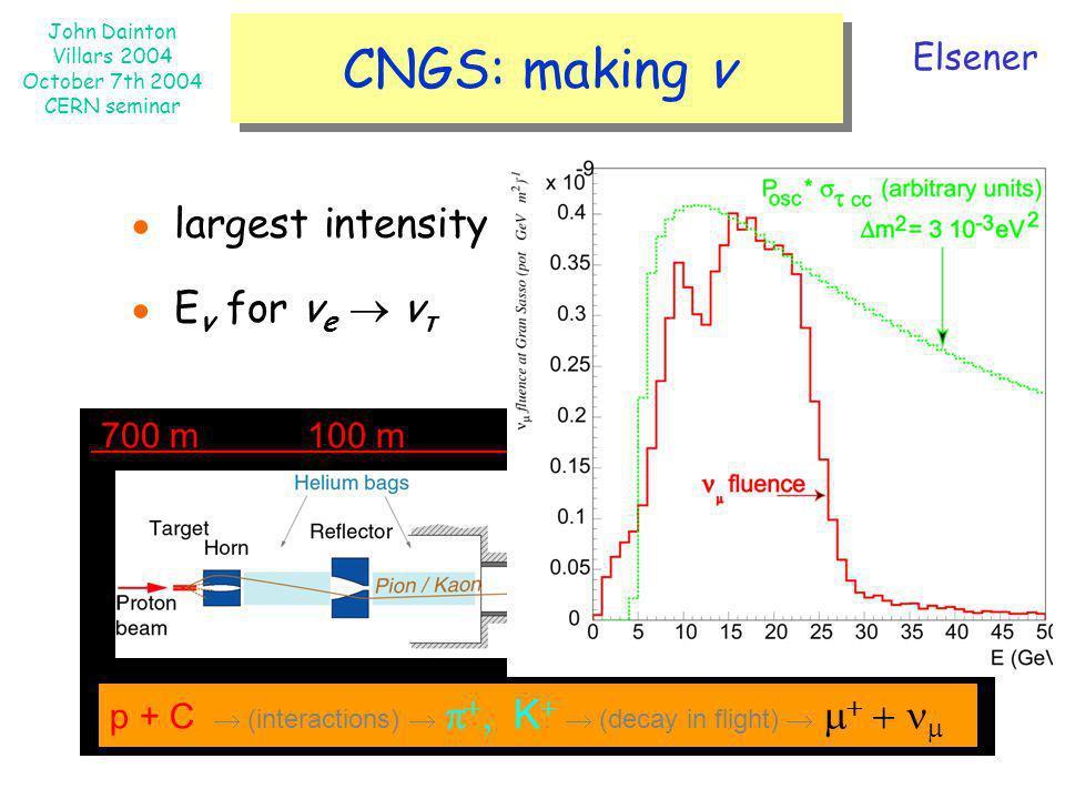 John Dainton Villars 2004 October 7th 2004 CERN seminar CNGS: making ν Elsener p + C (interactions), K (decay in flight) 700 m 100 m 1000m 67 m larges