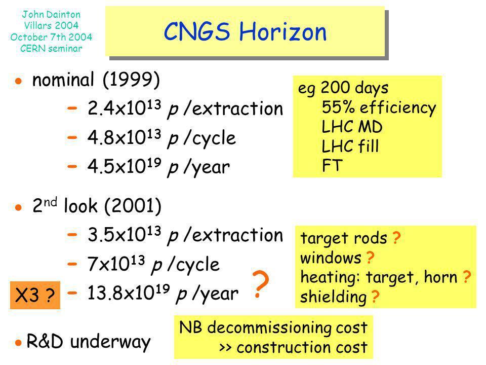 John Dainton Villars 2004 October 7th 2004 CERN seminar CNGS Horizon nominal (1999) - 2.4x10 13 p /extraction - 4.8x10 13 p /cycle - 4.5x10 19 p /year