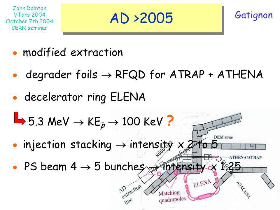 John Dainton Villars 2004 October 7th 2004 CERN seminar AD >2005 modified extraction degrader foils RFQD for ATRAP + ATHENA decelerator ring ELENA 5.3