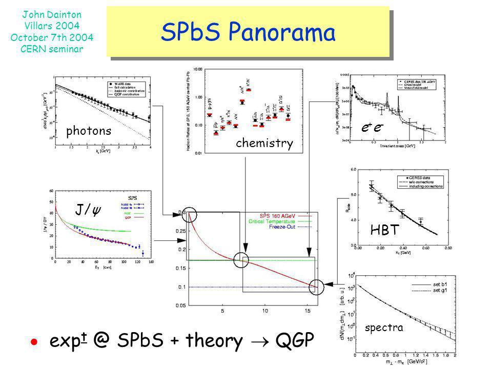 John Dainton Villars 2004 October 7th 2004 CERN seminar SPbS Panorama B. Mueller The SP[b]S Panorama photons J/ψ chemistry e+e-e+e- HBT spectra exp t