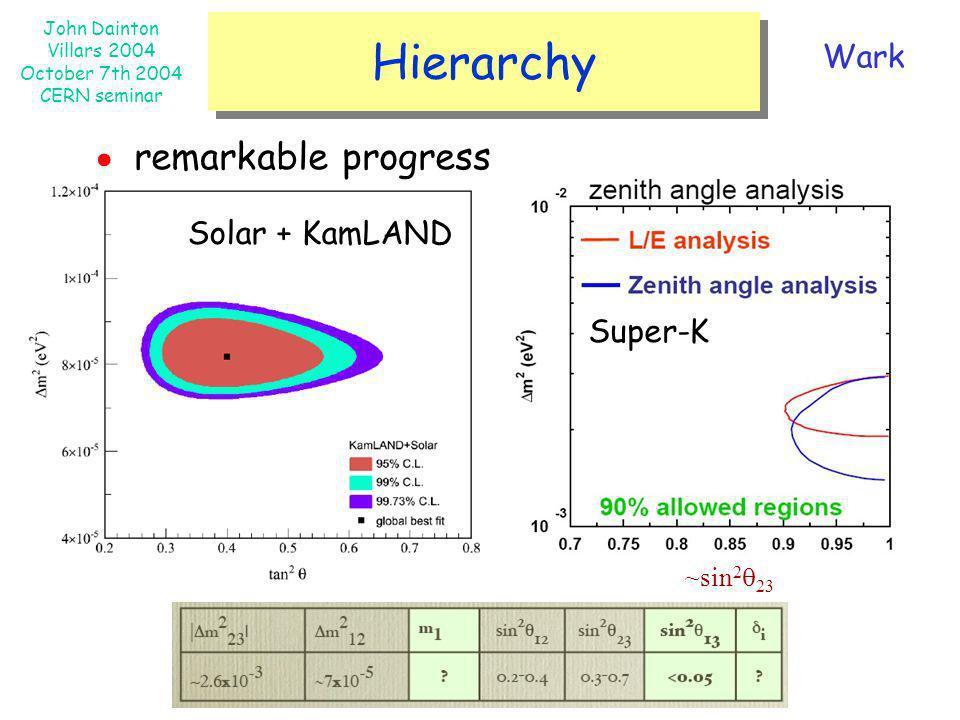 John Dainton Villars 2004 October 7th 2004 CERN seminar Hierarchy ~sin 2 23 Solar + KamLAND Super-K Wark remarkable progress
