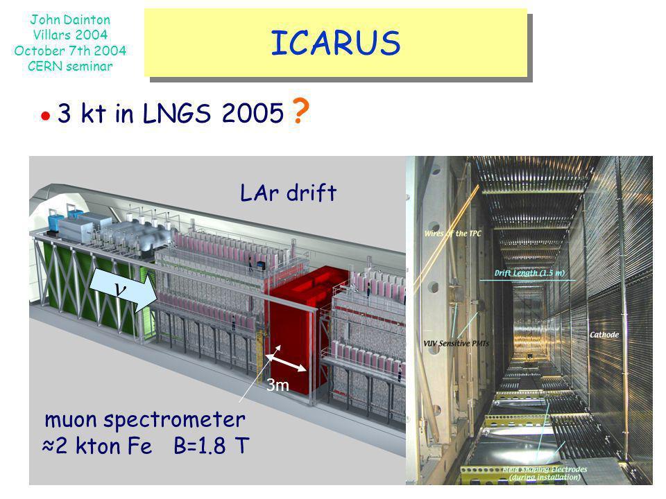 John Dainton Villars 2004 October 7th 2004 CERN seminar ICARUS muon spectrometer 2 kton Fe B=1.8 T 3m 3 kt in LNGS 2005 ? LAr drift