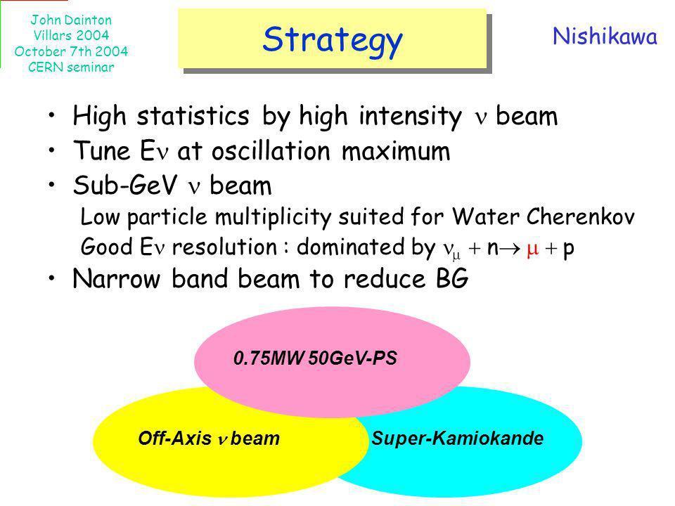 John Dainton Villars 2004 October 7th 2004 CERN seminar Strategy High statistics by high intensity beam Tune E at oscillation maximum Sub-GeV beam Low
