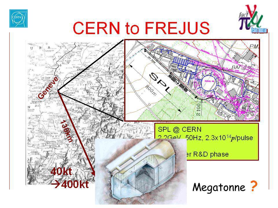 John Dainton Villars 2004 October 7th 2004 CERN seminar Neutrino. PPAP Mar. 25 04 …oscillations Imperial College/RAL Dave Wark Megatonne ?