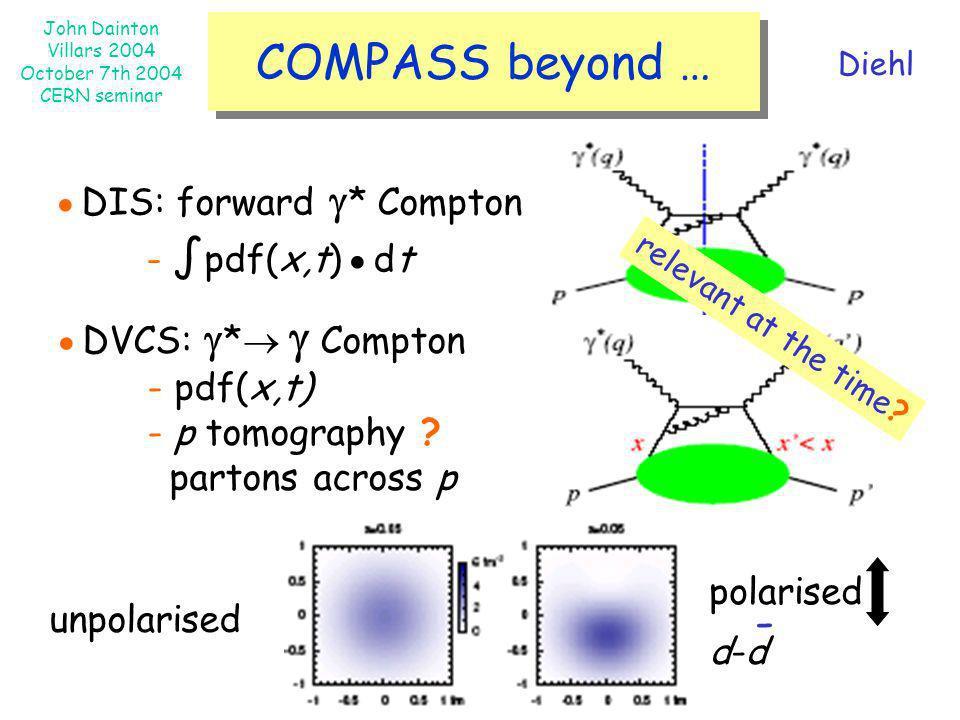 John Dainton Villars 2004 October 7th 2004 CERN seminar COMPASS beyond … DIS: forward * Compton - pdf(x,t) dt DVCS: * Compton - pdf(x,t) - p tomograph