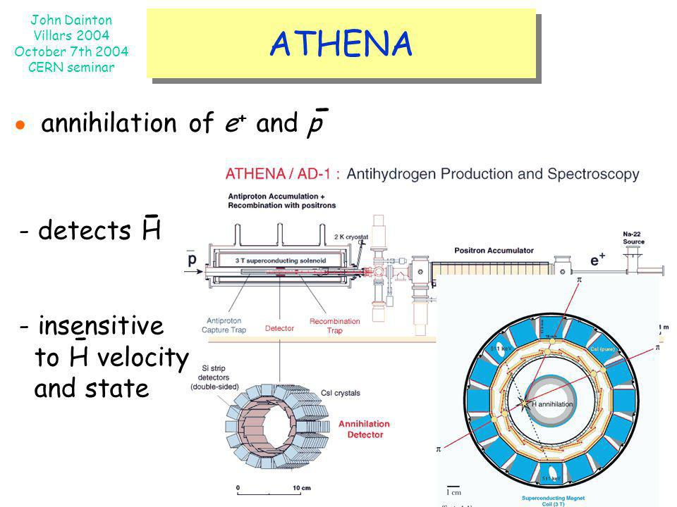 John Dainton Villars 2004 October 7th 2004 CERN seminar ATHENA annihilation of e + and p - - detects H - insensitive to H velocity and state - -