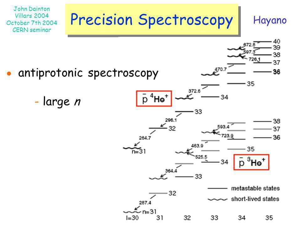 John Dainton Villars 2004 October 7th 2004 CERN seminar Precision Spectroscopy antiprotonic spectroscopy - large n Hayano