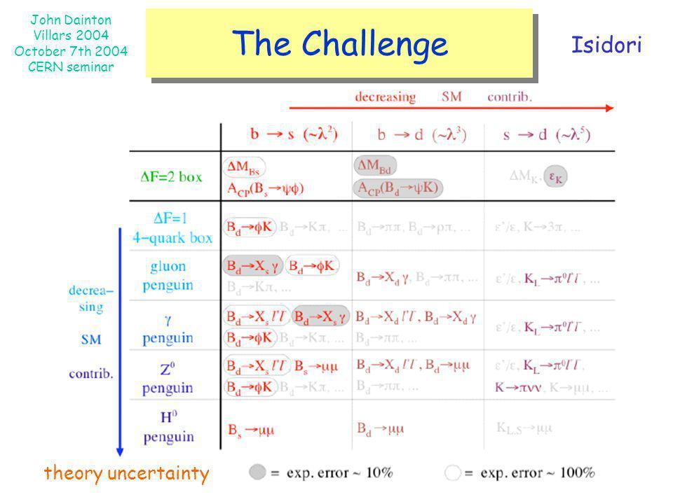 John Dainton Villars 2004 October 7th 2004 CERN seminar The Challenge theory uncertainty Isidori