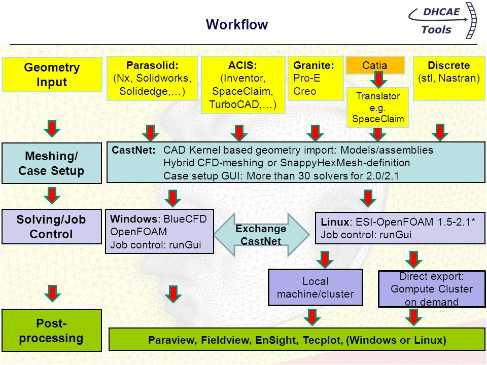 Workflow Exchange CastNet Local machine/cluster Direct export: Gompute Cluster on demand CastNet: CAD Kernel based geometry import: Models/assemblies