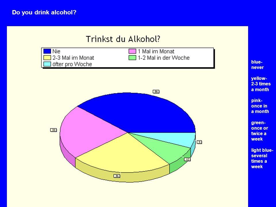Do you drink alcohol.