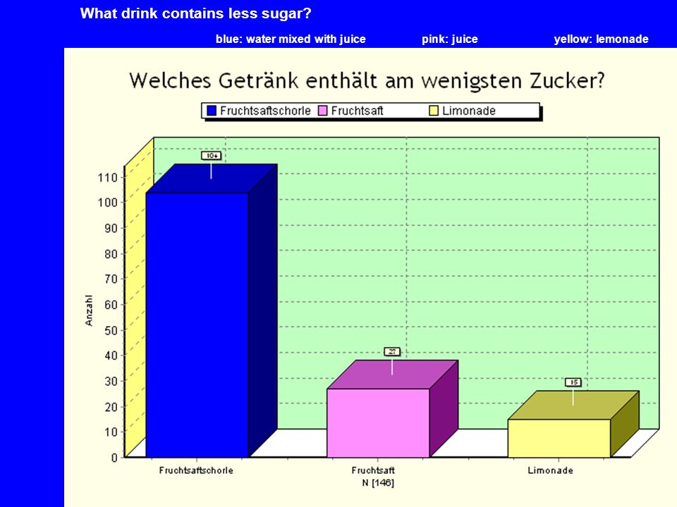 What drink contains less sugar? blue: water mixed with juice pink: juiceyellow: lemonade