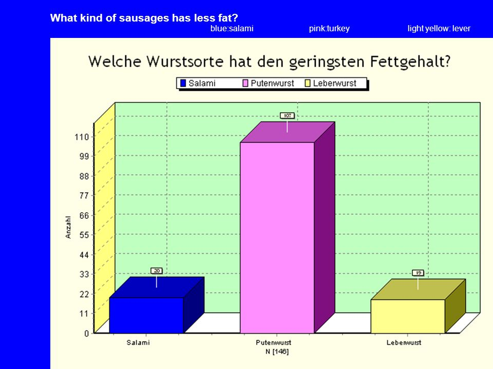 blue:salamipink:turkeylight yellow: lever What kind of sausages has less fat?