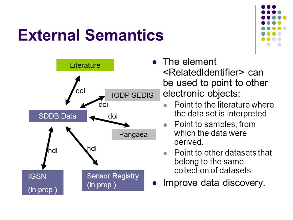 External Semantics The element can be used to point to other electronic objects: Point to the literature where the data set is interpreted. Point to s