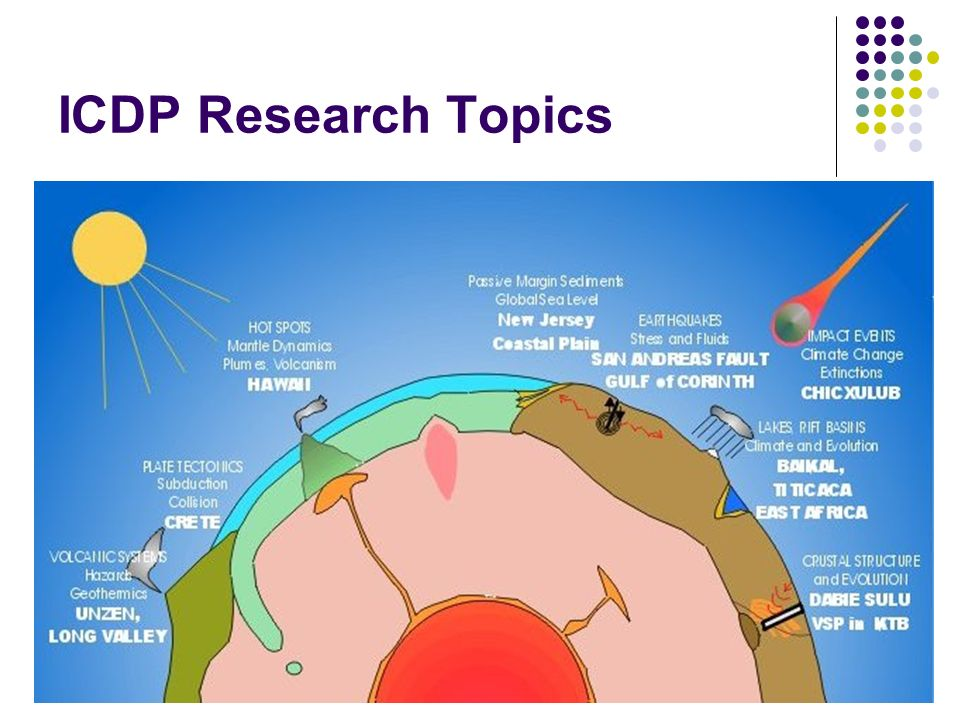 ICDP Research Topics