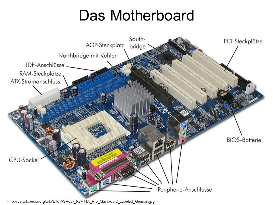 Das Motherboard http://de.wikipedia.org/wiki/Bild:ASRock_K7VT4A_Pro_Mainboard_Labeled_German.jpg