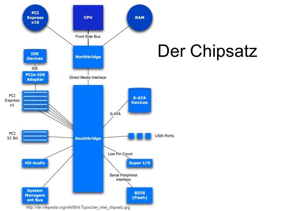 Der Chipsatz http://de.wikipedia.org/wiki/Bild:Typischer_intel_chipsatz.jpg