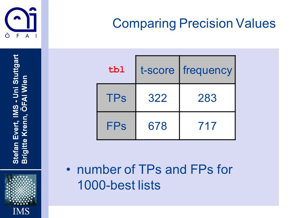 Stefan Evert, IMS - Uni Stuttgart Brigitte Krenn, ÖFAI Wien IMS Comparing Precision Values number of TPs and FPs for 1000-best lists tbl t-scorefrequency TPs322283 FPs678717