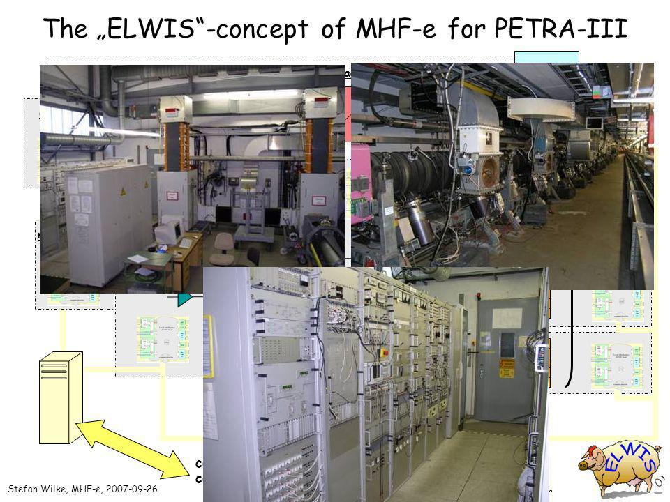 MT rf 800 kW connection to PETRA-III controlsystem The ELWIS-concept of MHF-e for PETRA-III 2 klystrons transmitter high voltage power supply 6 caviti
