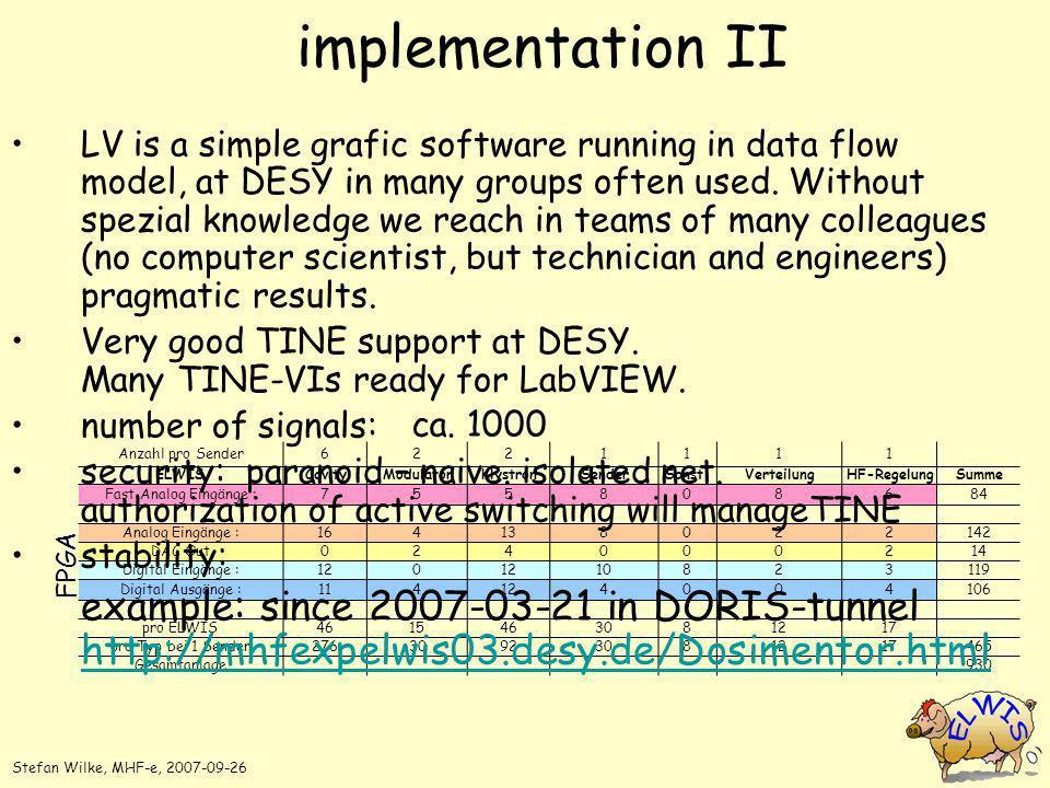 implementation II Anzahl pro Sender6221111 ELWISCavityModulatorKlystronSenderSonst.VerteilungHF-RegelungSumme Fast Analog Eingänge :755808684 Analog E