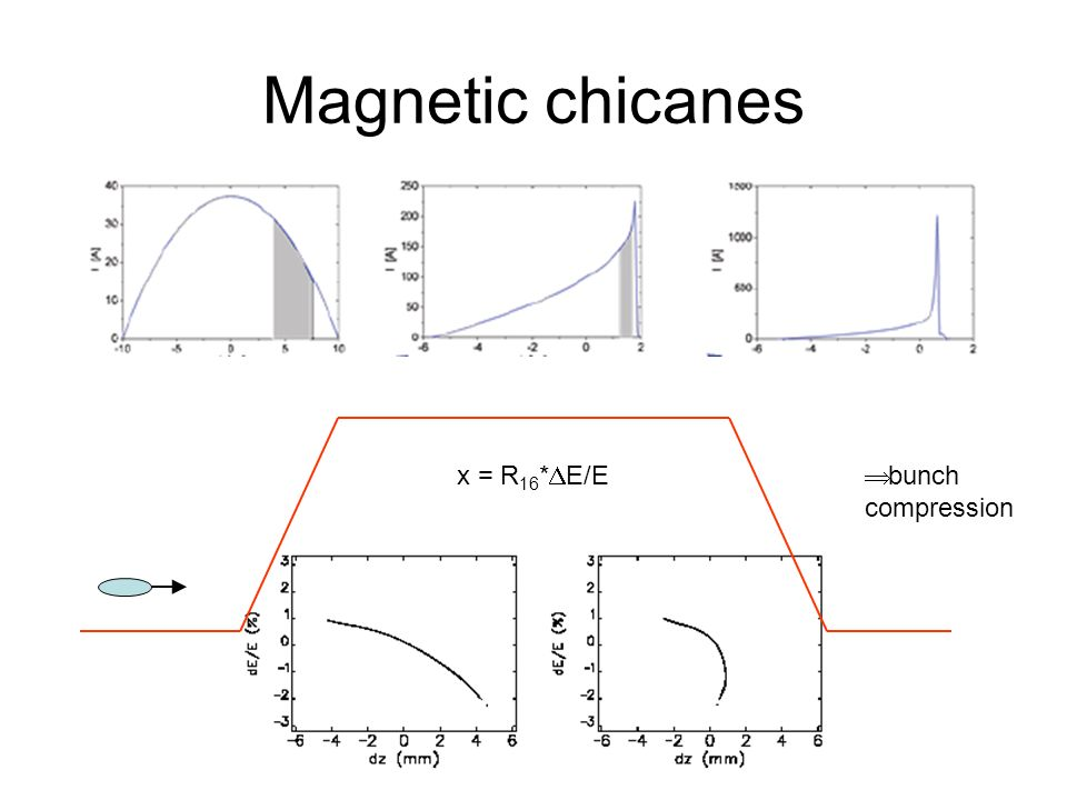 Magnetic chicanes bunch compression x = R 16 * E/E