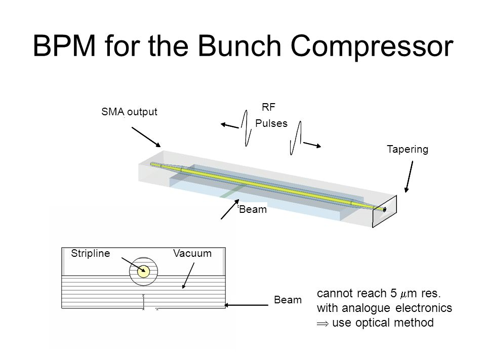 BPM for the Bunch Compressor beam stripline vacuum stripline vacuum StriplineVacuum Beam beam tapering SMA output RF pulses beam tapering SMA output Beam Tapering SMA output RF Pulses cannot reach 5 m res.