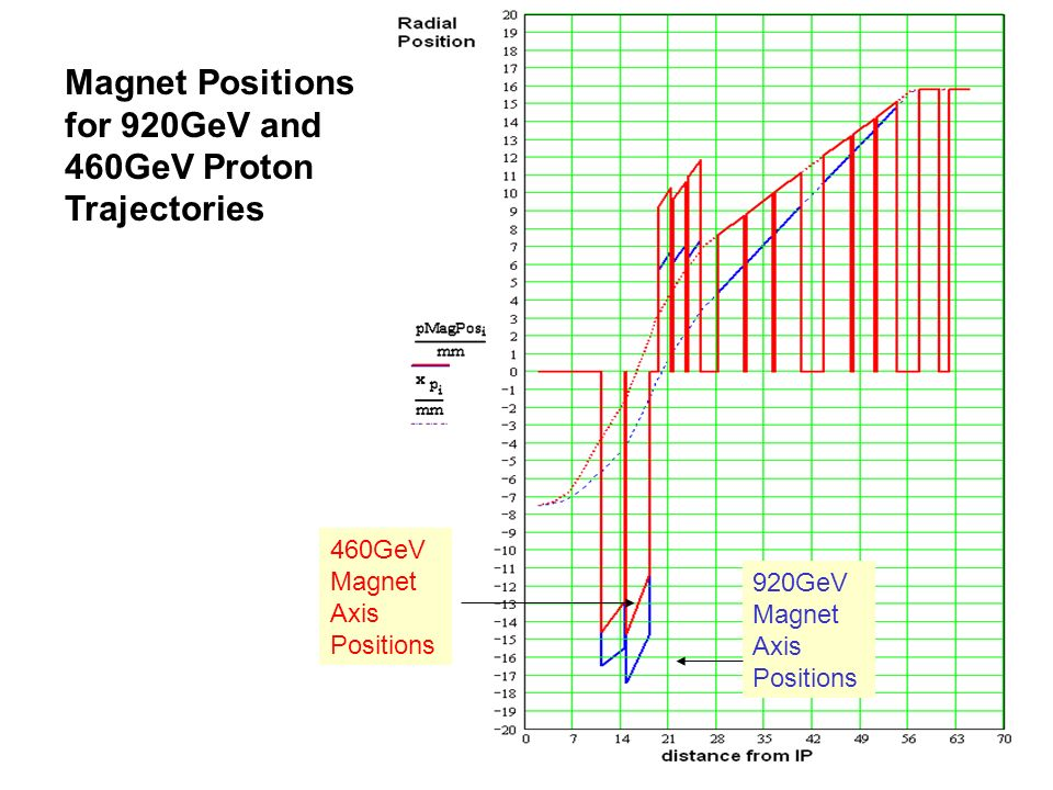 Magnet Positions for 920GeV and 460GeV Proton Trajectories 460GeV Magnet Axis Positions 920GeV Magnet Axis Positions