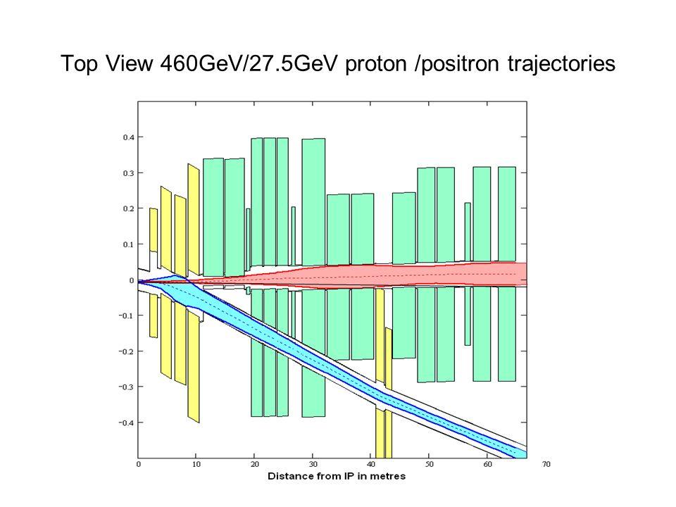 Top View 460GeV/27.5GeV proton /positron trajectories
