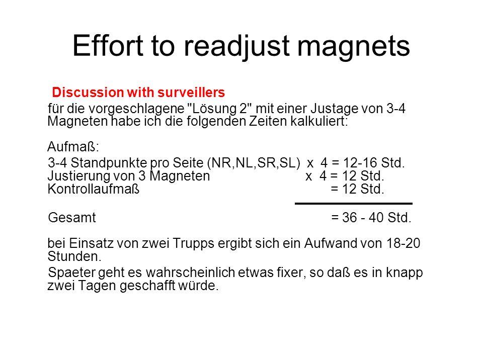 Effort to readjust magnets Discussion with surveillers für die vorgeschlagene Lösung 2 mit einer Justage von 3-4 Magneten habe ich die folgenden Zeiten kalkuliert: Aufmaß: 3-4 Standpunkte pro Seite (NR,NL,SR,SL) x 4 = 12-16 Std.