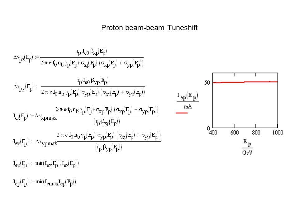 Proton beam-beam Tuneshift