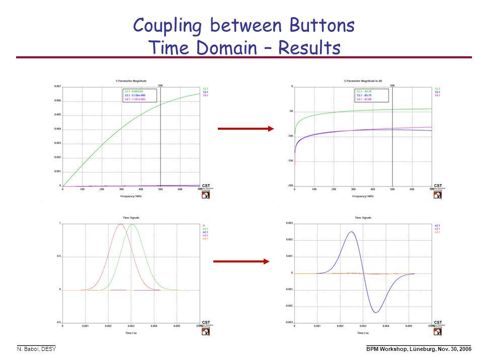 N. Baboi, DESY BPM Workshop, Lüneburg, Nov. 30, 2006 Coupling between Buttons Time Domain – Results