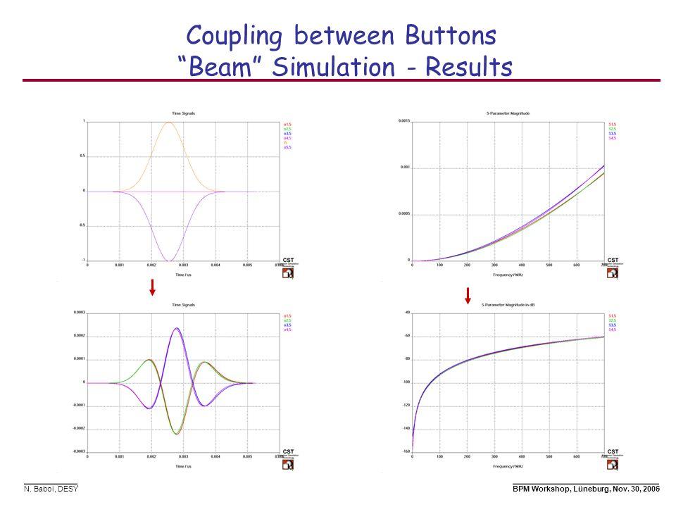 N. Baboi, DESY BPM Workshop, Lüneburg, Nov. 30, 2006 Coupling between Buttons Beam Simulation - Results