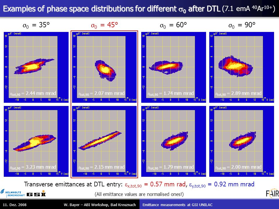 W. Bayer – ABI Workshop, Bad Kreuznach Emittance measurements at GSI UNILAC 11. Dez. 2008 Examples of phase space distributions for different 0 after