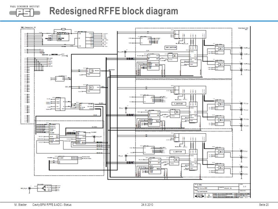 Redesigned RFFE block diagram M. Stadler Cavity BPM RFFE & ADC - Status24.6.2010 Seite 20