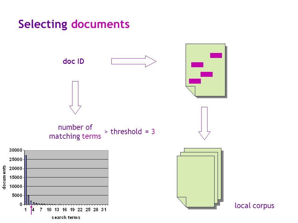 Selecting documents doc ID number of matching terms > threshold local corpus = 3