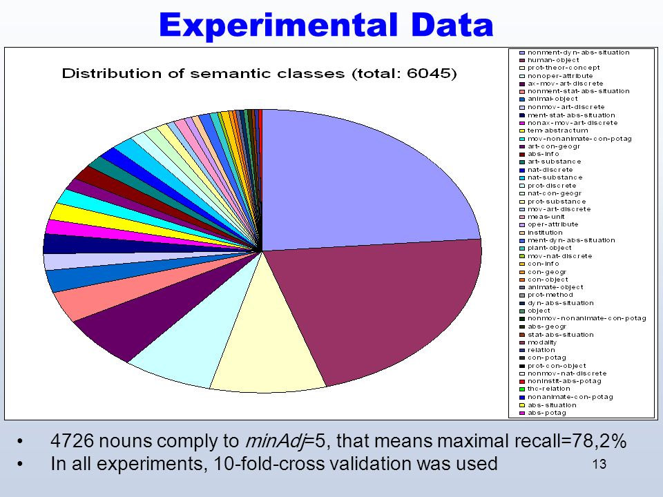 13 Experimental Data 4726 nouns comply to minAdj=5, that means maximal recall=78,2% In all experiments, 10-fold-cross validation was used