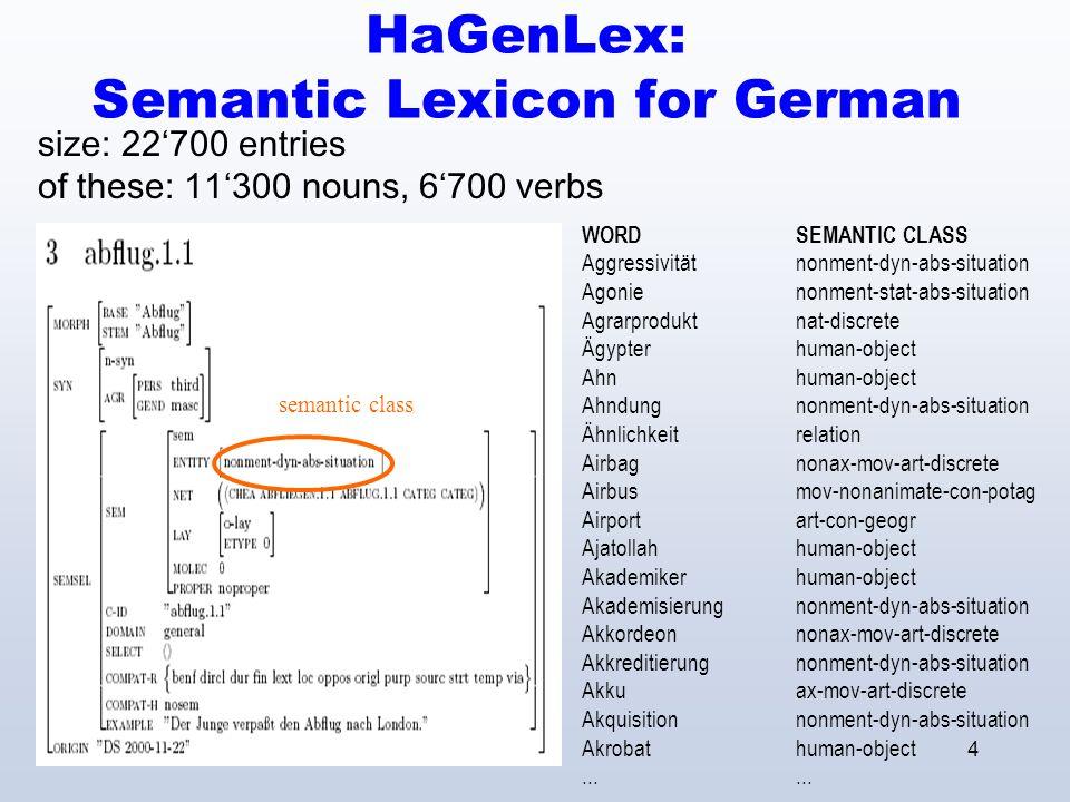4 HaGenLex: Semantic Lexicon for German semantic class size: 22700 entries of these: 11300 nouns, 6700 verbs WORDSEMANTIC CLASS Aggressivitätnonment-dyn-abs-situation Agonienonment-stat-abs-situation Agrarproduktnat-discrete Ägypterhuman-object Ahnhuman-object Ahndungnonment-dyn-abs-situation Ähnlichkeitrelation Airbagnonax-mov-art-discrete Airbusmov-nonanimate-con-potag Airportart-con-geogr Ajatollahhuman-object Akademikerhuman-object Akademisierungnonment-dyn-abs-situation Akkordeonnonax-mov-art-discrete Akkreditierungnonment-dyn-abs-situation Akkuax-mov-art-discrete Akquisitionnonment-dyn-abs-situation Akrobathuman-object...
