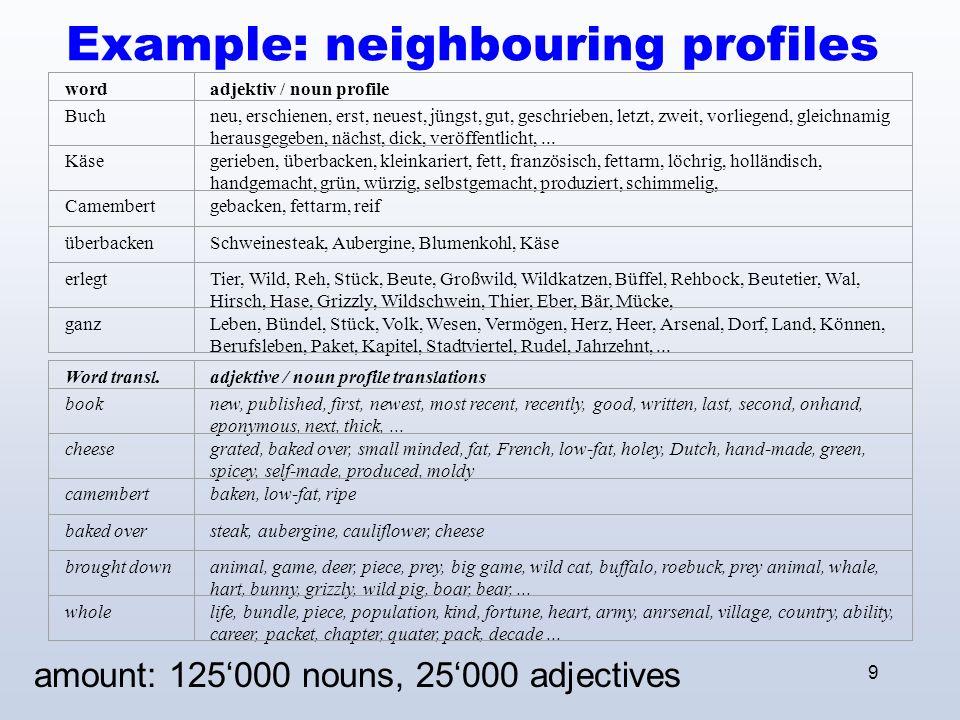 9 Example: neighbouring profiles amount: 125000 nouns, 25000 adjectives wordadjektiv / noun profile Buchneu, erschienen, erst, neuest, jüngst, gut, geschrieben, letzt, zweit, vorliegend, gleichnamig herausgegeben, nächst, dick, veröffentlicht,...