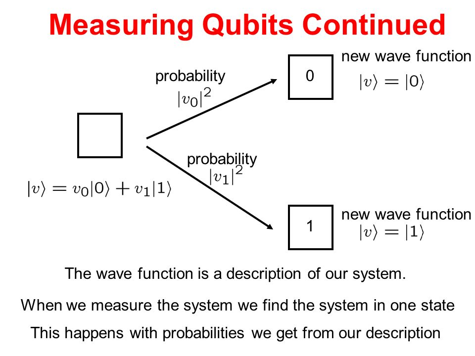 Measuring Qubits Continued 0 1 probability new wave function The wave function is a description of our system. When we measure the system we find the