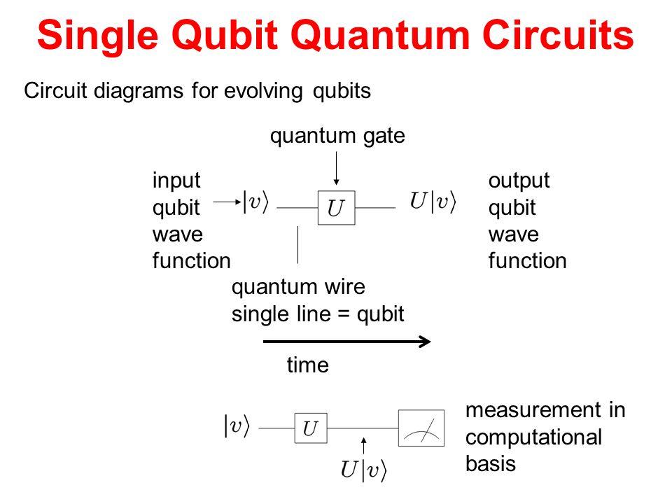 Single Qubit Quantum Circuits Circuit diagrams for evolving qubits quantum wire single line = qubit input qubit wave function quantum gate output qubi