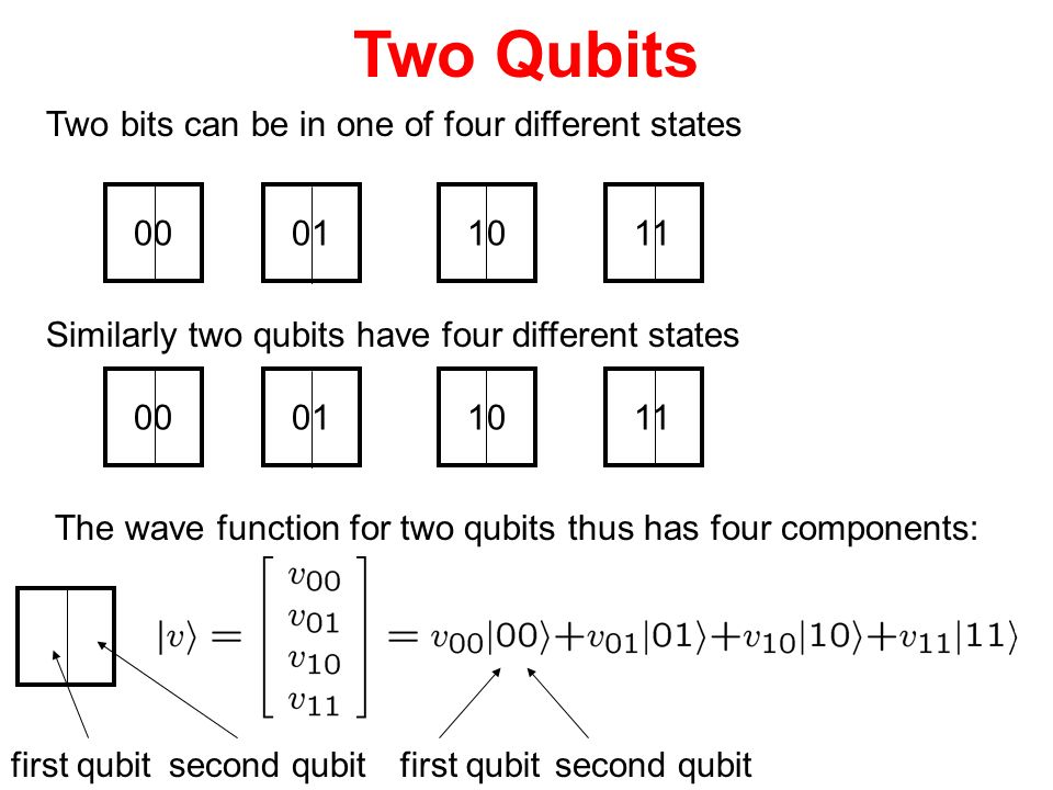 Two Qubits Two bits can be in one of four different states 00011011 Similarly two qubits have four different states The wave function for two qubits t