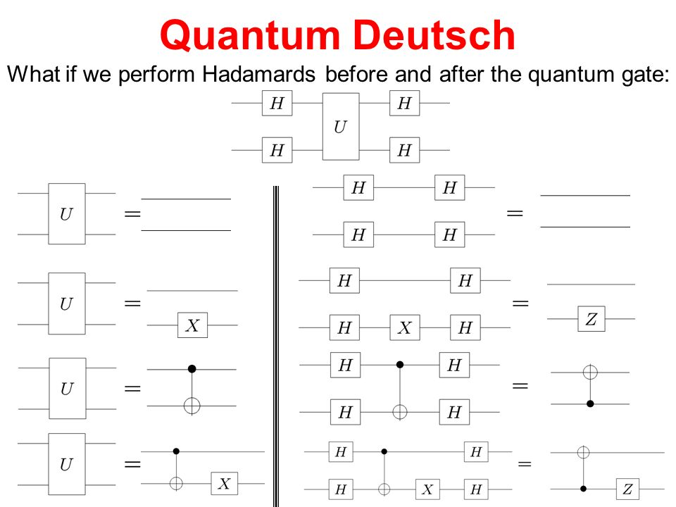 Quantum Deutsch What if we perform Hadamards before and after the quantum gate: