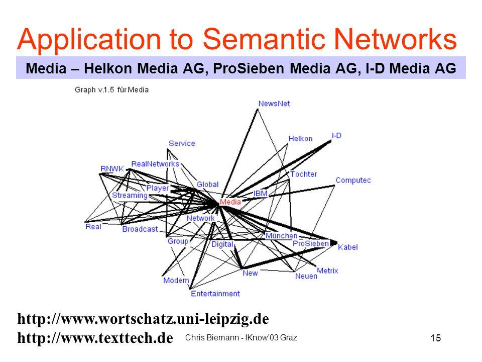 Chris Biemann - IKnow'03 Graz 15 Application to Semantic Networks Media – Helkon Media AG, ProSieben Media AG, I-D Media AG http://www.wortschatz.uni-