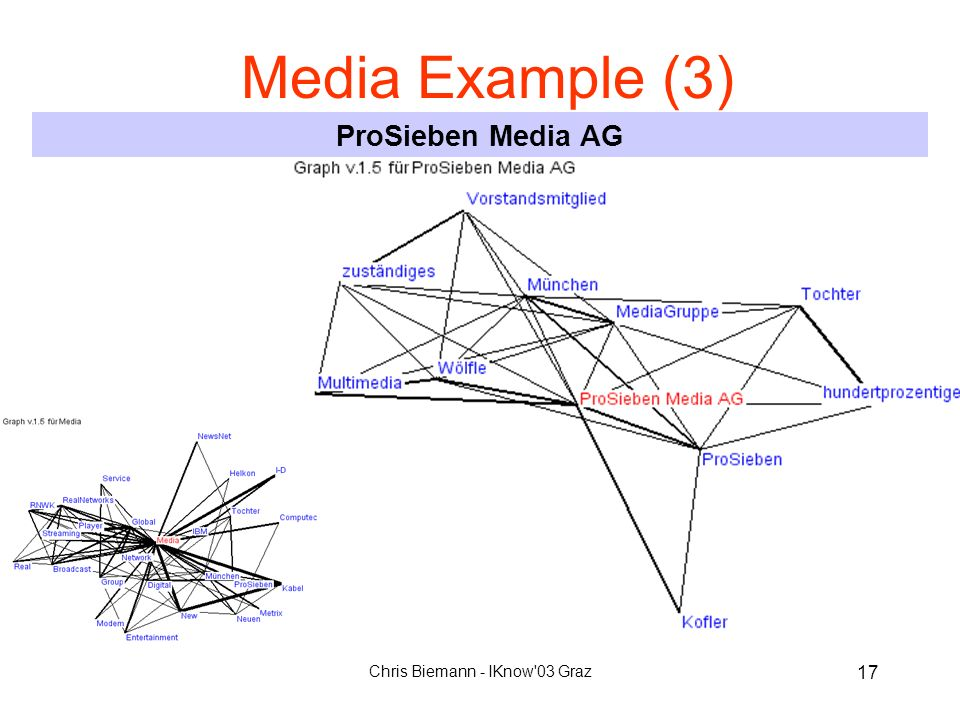 Chris Biemann - IKnow'03 Graz 17 Media Example (3) ProSieben Media AG