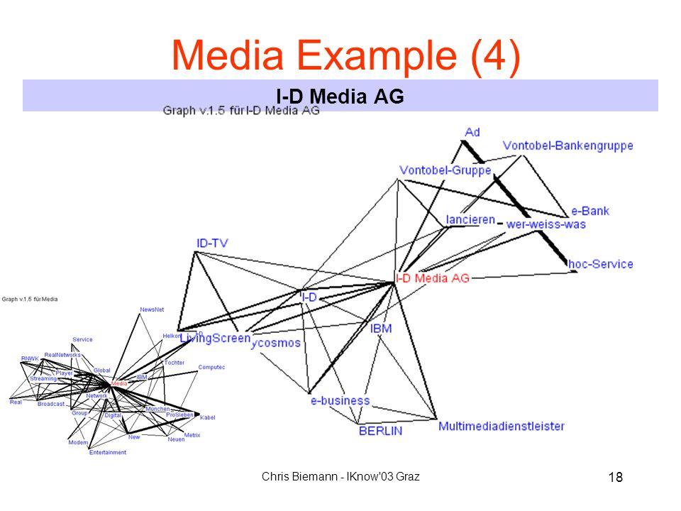 Chris Biemann - IKnow'03 Graz 18 Media Example (4) I-D Media AG